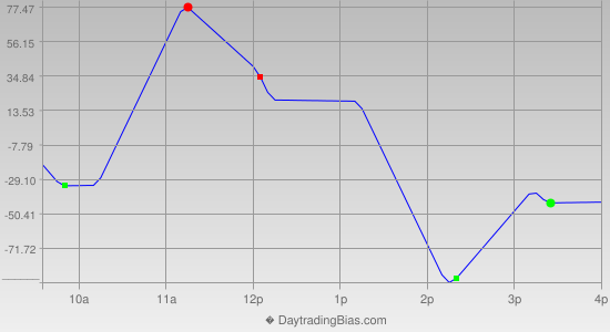 Intraday Cycle Projection (YM) 2014-10-10
