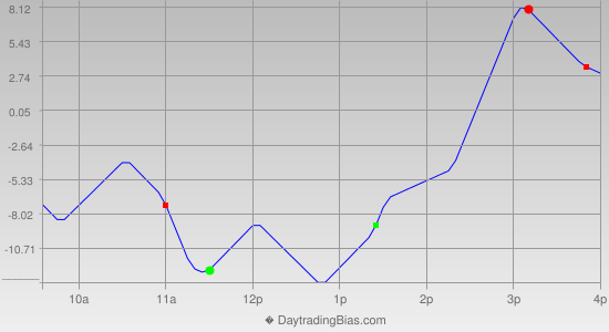 Intraday Cycle Projection (NQ) 2012-10-09