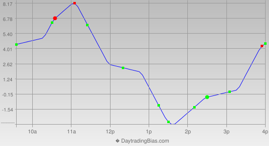 Intraday Cycle Projection (ES) 2012-12-25
