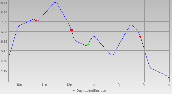 Intraday Cycle Projection (ES) 2013-08-07