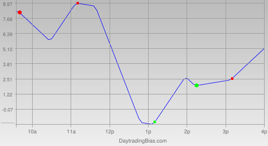 Intraday Cycle Projection (ES) 2012-05-18
