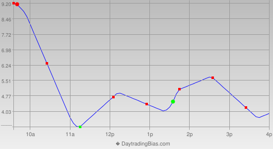 Intraday Cycle Projection (ES) 2014-12-01