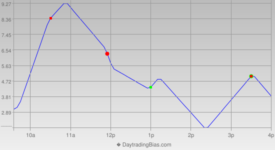 Intraday Cycle Projection (ES) 2012-11-02