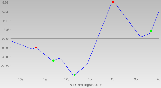 Intraday Cycle Projection (DJIA) 2014-04-04
