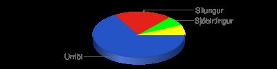 Chart?chf=bg,s,65432100&cht=p3&chd=t:10,3,1,1&chs=400x100&chl=urriði|silungur|sjóbirtingur|&chco=2554c7,e42217,00ff00,ffff00