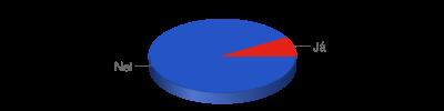 Chart?chf=bg,s,65432100&cht=p3&chd=t:11,1&chs=400x100&chl=nei|já&chco=2554c7,e42217