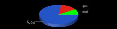 Chart?chf=bg,s,65432100&cht=p3&chd=t:17,3,2&chs=400x100&chl=ágúst|júní|maí&chco=2554c7,e42217,00ff00