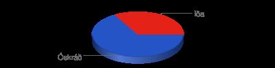 Chart?chf=bg,s,65432100&cht=p3&chd=t:2,1&chs=400x100&chl=óskráð|iða&chco=2554c7,e42217