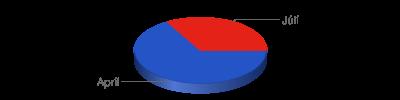Chart?chf=bg,s,65432100&cht=p3&chd=t:2,1&chs=400x100&chl=apríl|júlí&chco=2554c7,e42217