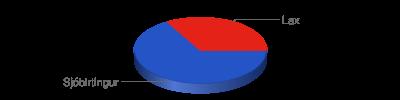 Chart?chf=bg,s,65432100&cht=p3&chd=t:2,1&chs=400x100&chl=sjóbirtingur|lax&chco=2554c7,e42217