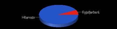 Chart?chf=bg,s,65432100&cht=p3&chd=t:24,2&chs=400x100&chl=hítarvatn|eyjafjarðará&chco=2554c7,e42217