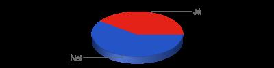 Chart?chf=bg,s,65432100&cht=p3&chd=t:3,2&chs=400x100&chl=nei|já&chco=2554c7,e42217