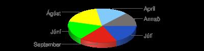 Chart?chf=bg,s,65432100&cht=p3&chd=t:357,304,263,221,83,70&chs=400x100&chl=júlí|september|júní|ágúst|apríl|annað&chco=2554c7,e42217,00ff00,ffff00,82cafa,736f6e
