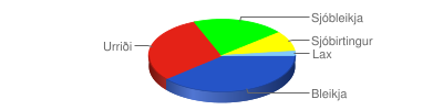 Chart?chf=bg,s,65432100&cht=p3&chd=t:398,77,52,23,5&chs=400x100&chl=bleikja|urriði|sjóbleikja|sjóbirtingur|lax&chco=2554c7,e42217,00ff00,ffff00,82cafa