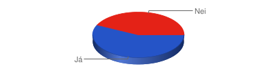 Chart?chf=bg,s,65432100&cht=p3&chd=t:4,3&chs=400x100&chl=já nei&chco=2554c7,e42217