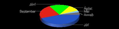 Chart?chf=bg,s,65432100&cht=p3&chd=t:45,23,17,10,3,4&chs=400x100&chl=júlí|september|júní|ágúst|maí|annað&chco=2554c7,e42217,00ff00,ffff00,82cafa,736f6e