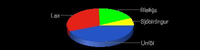 Chart?chf=bg,s,65432100&cht=p3&chd=t:45,31,19,7&chs=400x100&chl=urriði|lax|bleikja|sjóbirtingur&chco=2554c7,e42217,00ff00,ffff00