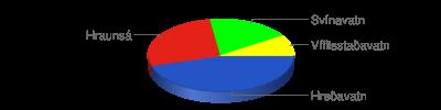 Chart?chf=bg,s,65432100&cht=p3&chd=t:5,3,2,1&chs=400x100&chl=hreðavatn hraunsá svínavatn vífilsstaðavatn&chco=2554c7,e42217,00ff00,ffff00