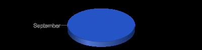 Chart?chf=bg,s,65432100&cht=p3&chd=t:6&chs=400x100&chl=september&chco=2554c7