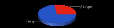 Chart?chf=bg,s,65432100&cht=p3&chd=t:8,3&chs=400x100&chl=urriði silungur&chco=2554c7,e42217
