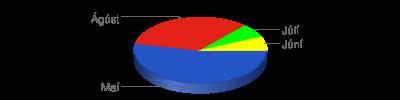 Chart?chf=bg,s,65432100&cht=p3&chd=t:8,5,1,1&chs=400x100&chl=maí|ágúst|júlí|júní&chco=2554c7,e42217,00ff00,ffff00