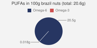 PUFAs in Brazil nuts