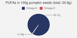 PUFAs in pumpkin seeds