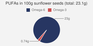 PUFAs in sunflower seeds