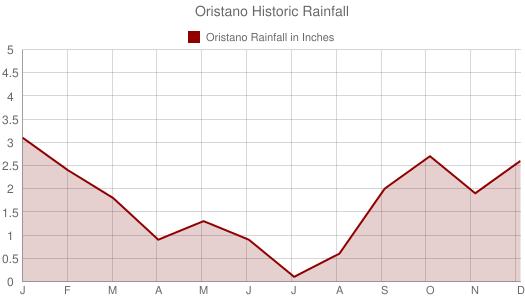 Oristano Historic Rainfall