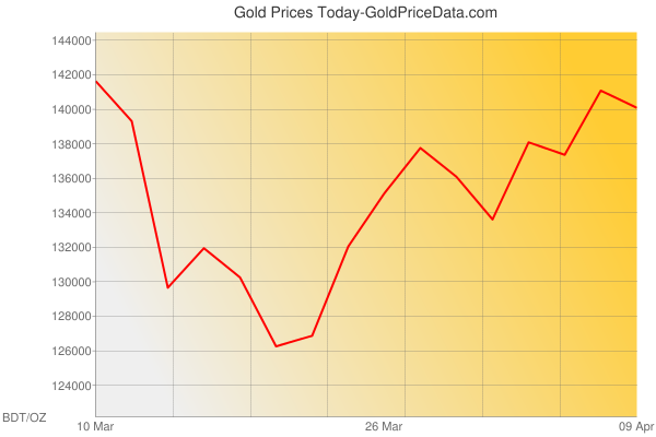Gold Prices Today in Bangladesh in Bangladeshi Taka (BDT) for ounce