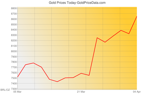 Gold Prices Today in Brazil in Brazilian Real (BRL) for ounce