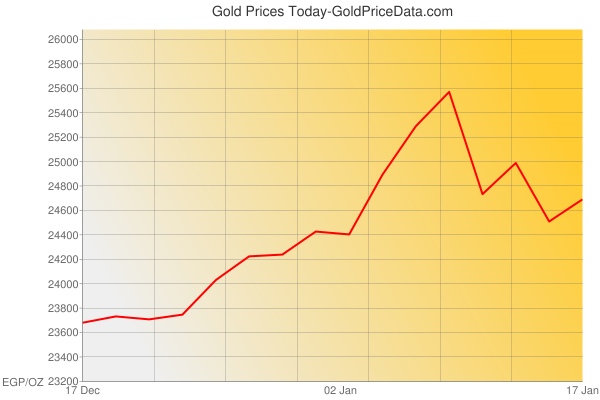 Gold Prices Today in Egypt in Egyptian Pound (EGP) for ounce