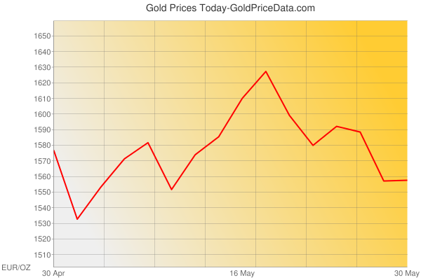 Gold Prices Today in France in Euro (EUR) for ounce