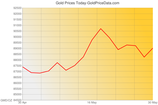 Gold Prices Today in Gambia in Gambian Dalasi (GMD) for ounce