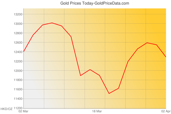 Gold Prices Today in Hong Kong in Hong Kong Dollar (HKD) for ounce