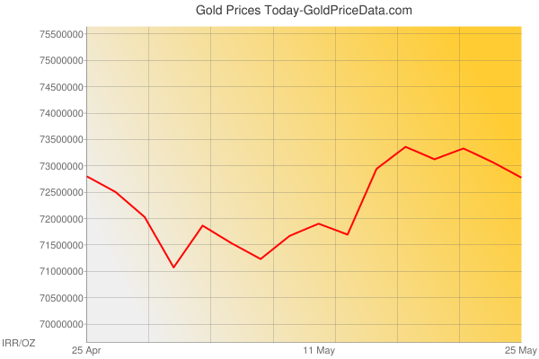 Gold Prices Today in Iran in Iranian Rial (IRR) for ounce