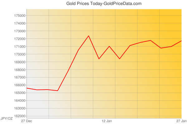 Gold Prices Today in Japan in Japanese Yen (JPY) for ounce