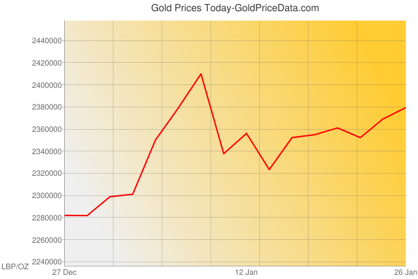 Gold Prices Today in Lebanon in Lebanese Pound (LBP) for ounce