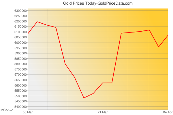 Gold Prices Today in Madagascar in Malagasy ariary (MGA) for ounce