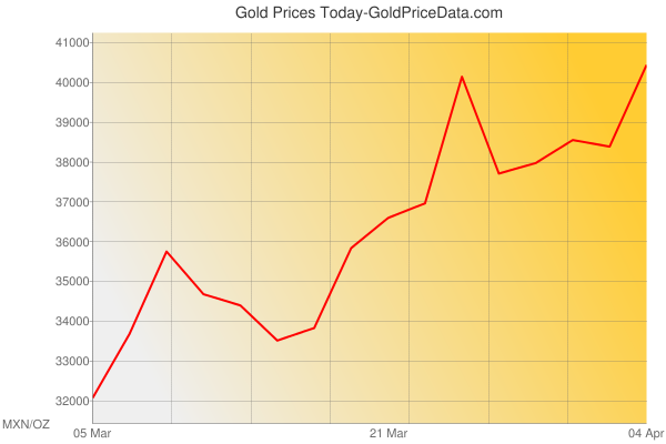 Gold Prices Today in Mexico in Mexican Peso (MXN) for ounce