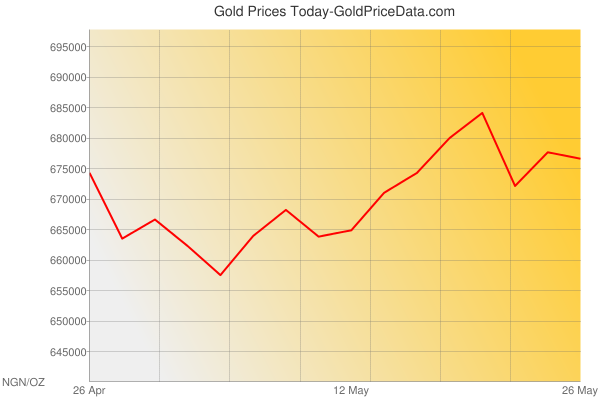 Gold Prices Today in Nigeria in Nigerian Naira (NGN) for ounce