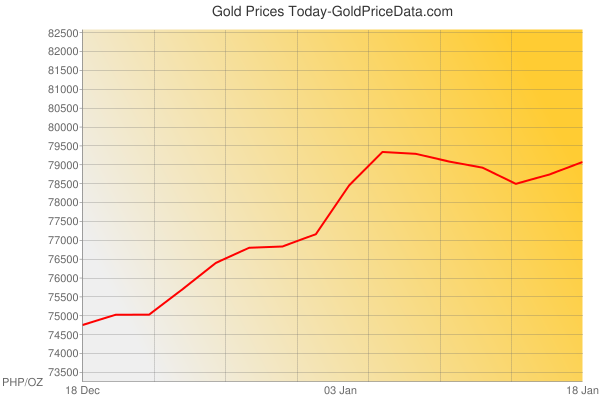 Gold Prices Today in Philippines in Philippine Peso (PHP) for ounce