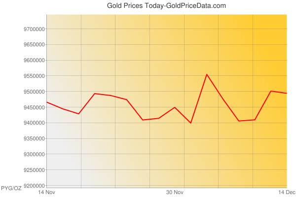 Gold Prices Today in Paraguay in Paraguayan Guarani (PYG) for ounce