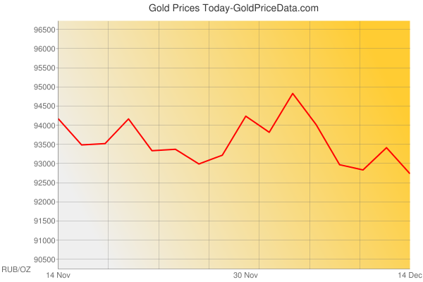 Gold Prices Today in Russia in Russian Rouble (RUB) for ounce