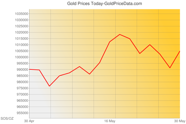 Gold Prices Today in Somalia in Somali Shilling (SOS) for ounce