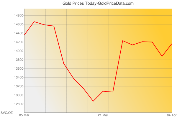 Gold Prices Today in El Salvador in Salvadoran colón (SVC) for ounce