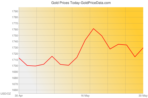 Gold Prices Today in Puerto Rico in U.S. Dollar (USD) for ounce