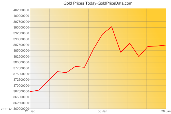 Gold Prices Today in Venezuela in Venezuelan Bolívar Fuerte  (VEF) for ounce