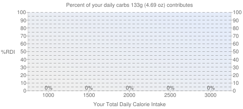 Percent of your daily carbohydrates that 133 grams of Pork, fresh, loin, center rib (chops or roasts), bone-in, separable lean and fat, raw contributes
