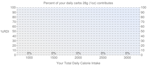 Percent of your daily carbohydrates that 28 grams of HORMEL ALWAYS TENDER, Boneless Pork Loin, Fresh Pork contributes